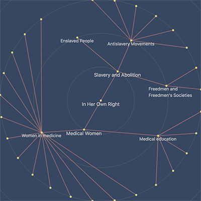 Click to find materials by graphically visualized topics.